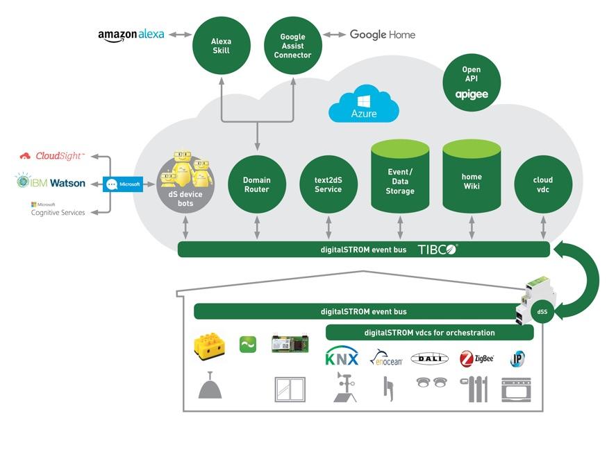 digitale-Infrastruktur-Service-Plattform