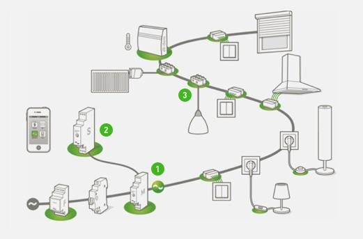 Kommunikation-Stromleitung