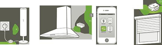 Smart Home mit digitalSTROM